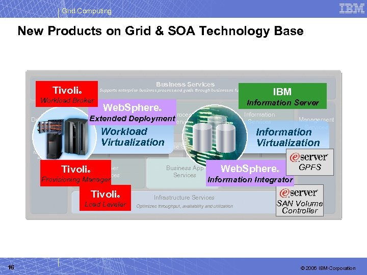 Grid Computing New Products on Grid & SOA Technology Base Business Services Supports enterprise
