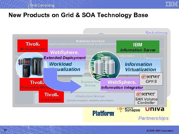 Grid Computing New Products on Grid & SOA Technology Base Solutions Tivoli Economic Business
