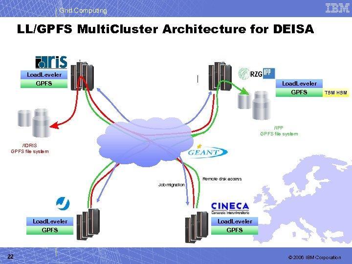 Grid Computing LL/GPFS Multi. Cluster Architecture for DEISA Load. Leveler GPFS TSM HSM /IPP
