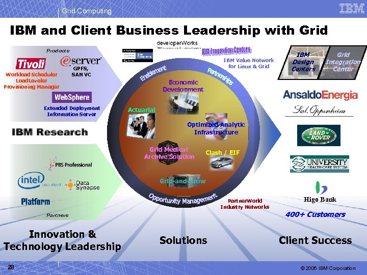 Grid Computing IBM and Client Business Leadership with Grid Products Workload Scheduler Load. Leveler