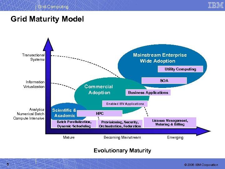 Grid Computing Grid Maturity Model Mainstream Enterprise Wide Adoption Transactional Systems Utility Computing SOA