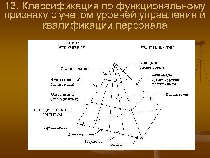 13. Классификация по функциональному признаку с учетом уровней управления и квалификации персонала