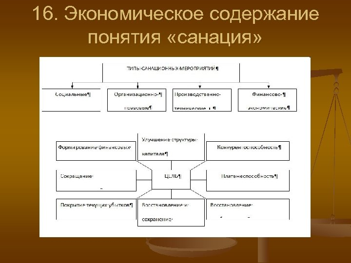 16. Экономическое содержание понятия «санация»
