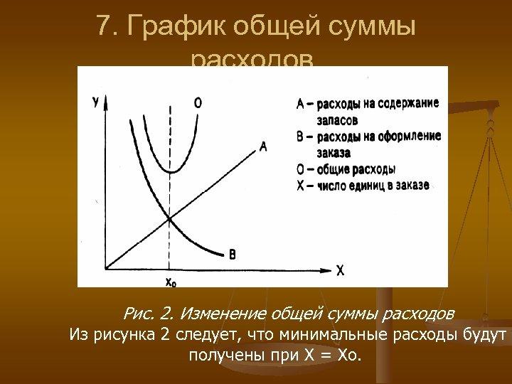 7. График общей суммы расходов. Рис. 2. Изменение общей суммы расходов Из рисунка 2