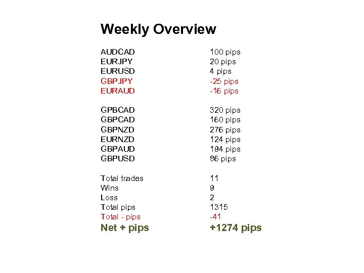 Weekly Overview AUDCAD EURJPY EURUSD GBPJPY EURAUD 100 pips 20 pips 4 pips -25