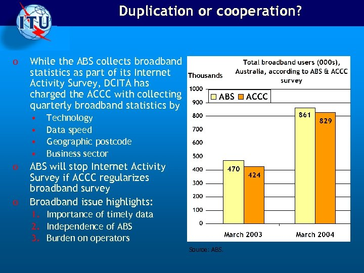 Duplication or cooperation? o While the ABS collects broadband statistics as part of its