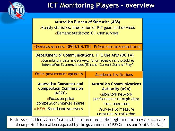 ICT Monitoring Players - overview Australian Bureau of Statistics (ABS) o. Supply statistics: Production