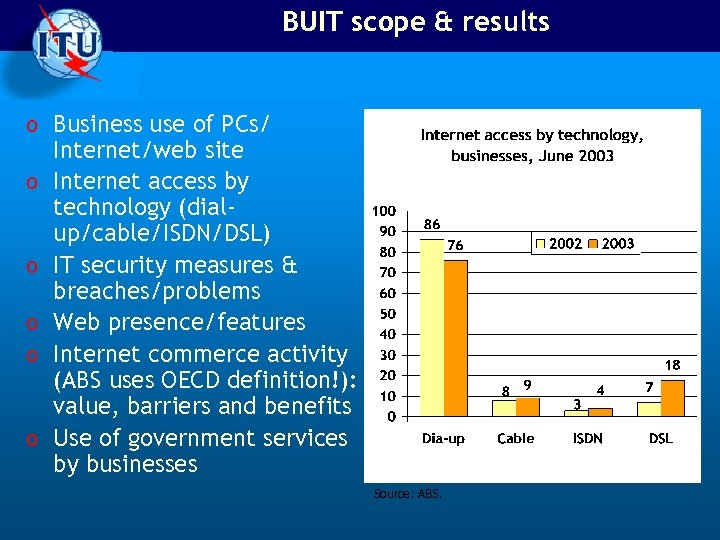 BUIT scope & results o Business use of PCs/ o o o Internet/web site
