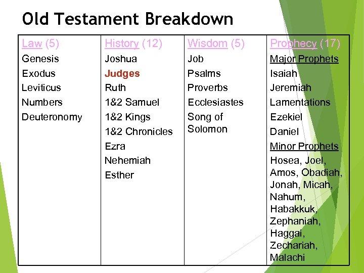 Old Testament Breakdown Law (5) History (12) Wisdom (5) Prophecy (17) Genesis Exodus Leviticus