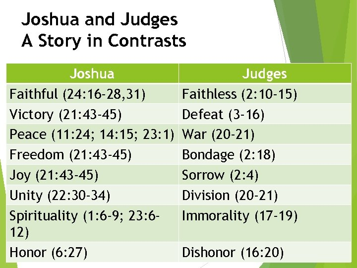 Joshua and Judges A Story in Contrasts Joshua Faithful (24: 16 -28, 31) Victory