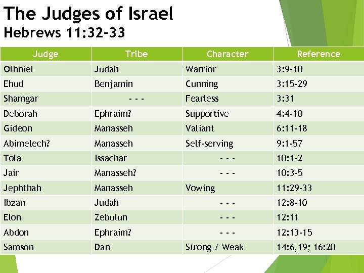 The Judges of Israel Hebrews 11: 32 -33 Judge Tribe Character Reference Othniel Judah