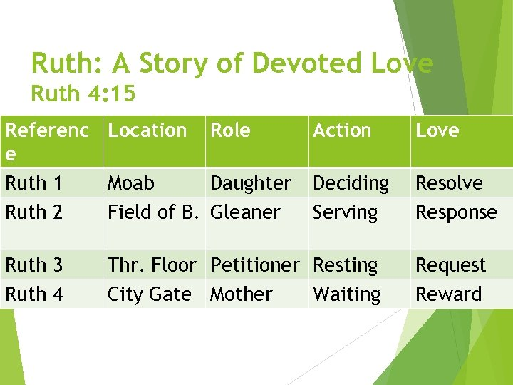Ruth: A Story of Devoted Love Ruth 4: 15 Referenc Location Role e Ruth