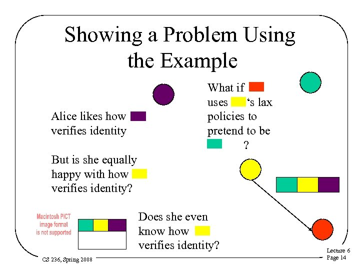 Showing a Problem Using the Example Alice likes how verifies identity What if uses