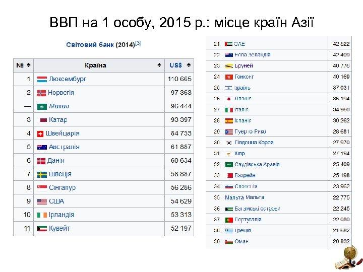 ВВП на 1 особу, 2015 р. : місце країн Азії