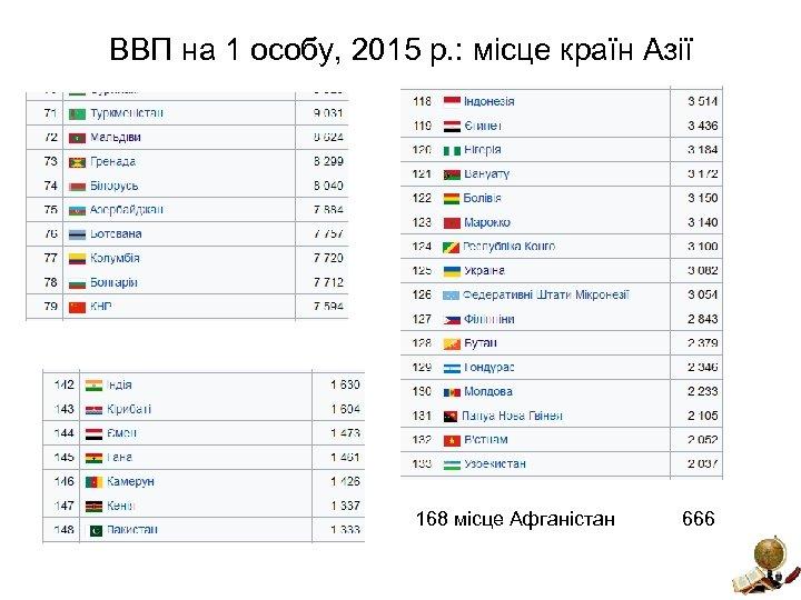 ВВП на 1 особу, 2015 р. : місце країн Азії 168 місце Афганістан 666