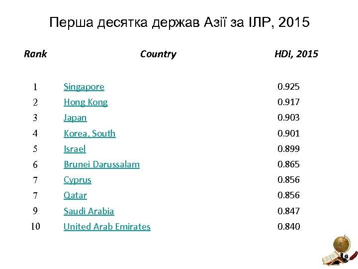 Перша десятка держав Азії за ІЛР, 2015 Rank Country HDI, 2015 1 Singapore 0.