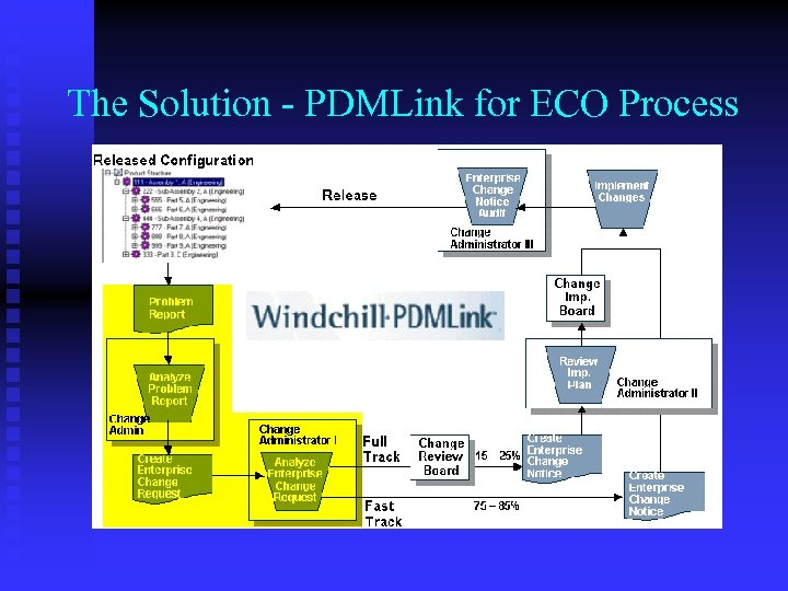 The Solution - PDMLink for ECO Process