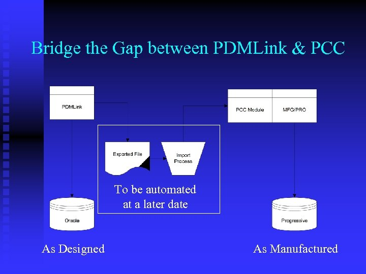 Bridge the Gap between PDMLink & PCC To be automated at a later date