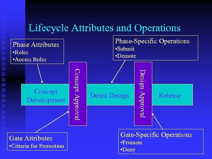 Lifecycle Attributes and Operations Phase-Specific Operations Phase Attributes • Submit • Demote • Roles