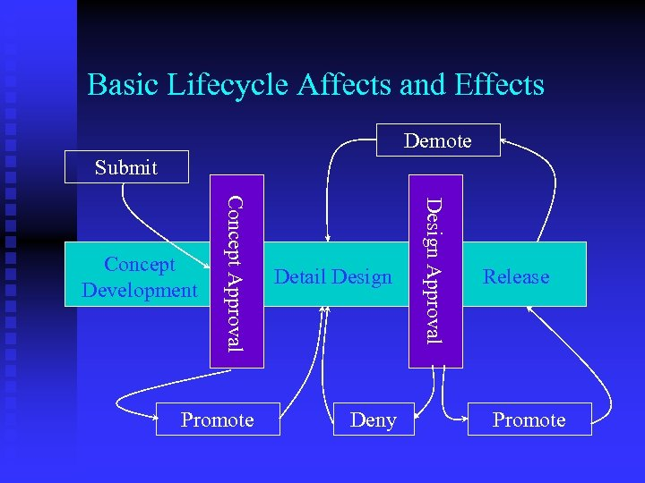 Basic Lifecycle Affects and Effects Demote Submit Promote Deny Design Approval Concept Approval Detail