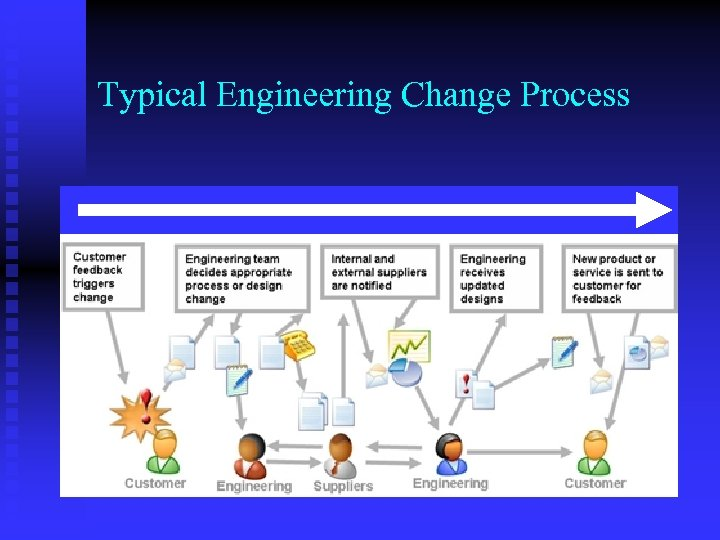 Typical Engineering Change Process