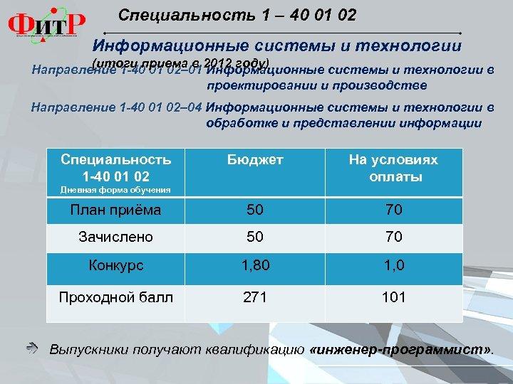 Специальность 1 – 40 01 02 Информационные системы и технологии (итоги приема в 2012