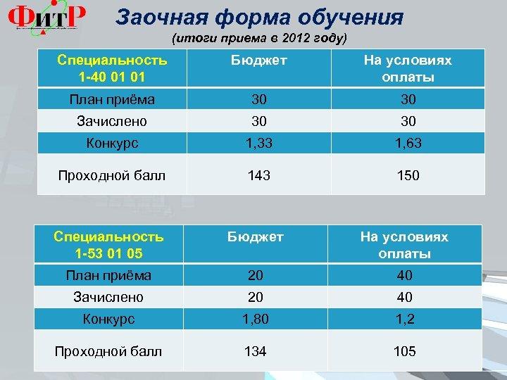 Заочная форма обучения (итоги приема в 2012 году) Специальность 1 -40 01 01 Бюджет
