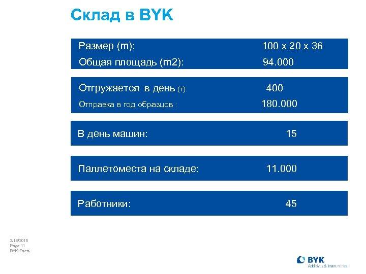 Склад в BYK Размер (m): 100 x 20 x 36 Общая площадь (m 2):