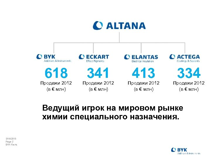 618 Продажи 2012 (в € млн) 341 Продажи 2012 (в € млн) 413 Продажи