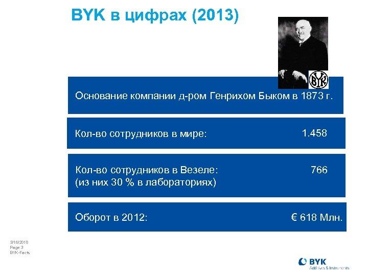BYK в цифрах (2013) Основание компании д-ром Генрихом Быком в 1873 г. Кол-во сотрудников