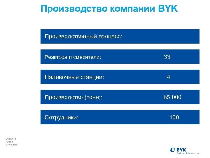 Производство компании BYK Производственный процесс: Реактора и смесители: Наливочные станции: Производство (тонн): Сотрудники: 3/16/2018