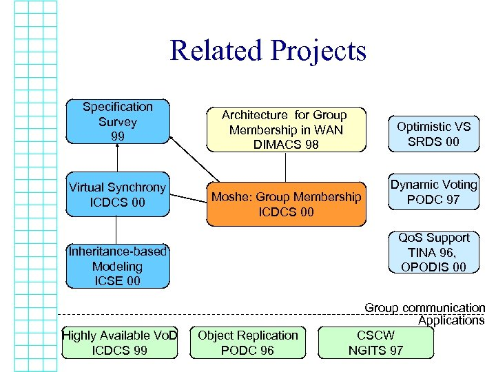 Related Projects Specification Survey 99 Virtual Synchrony ICDCS 00 Architecture for Group Membership in