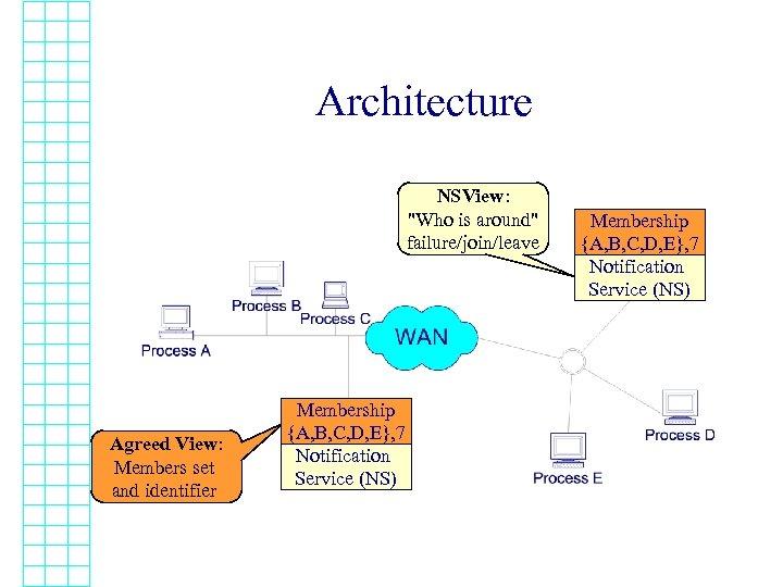 Architecture NSView: