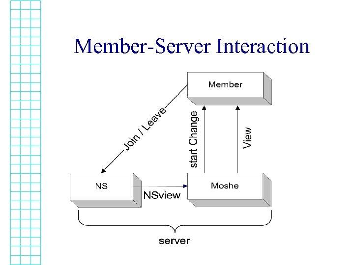 Member-Server Interaction