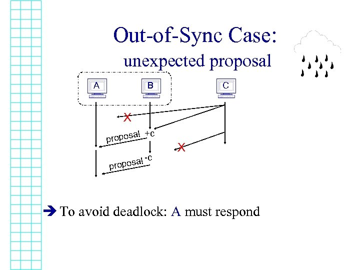 Out-of-Sync Case: unexpected proposal A B C X al +c propos al propos -c