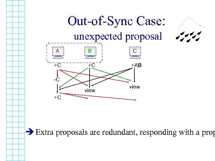 Out-of-Sync Case: unexpected proposal A +C B +C C +AB -C view +C è