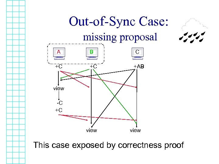 Out-of-Sync Case: missing proposal A +C B +C C +AB view -C +C view