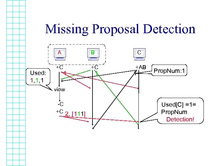 Missing Proposal Detection A Used: 1, 1, 1 +C B 1 C +C 1