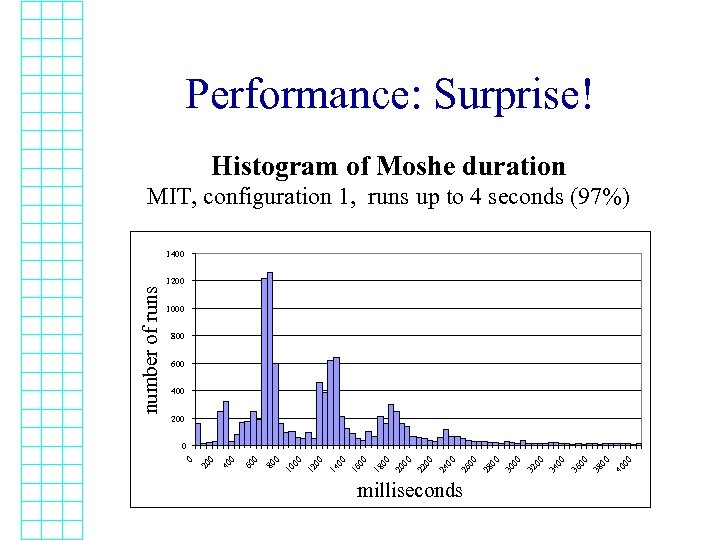 Performance: Surprise! Histogram of Moshe duration MIT, configuration 1, runs up to 4 seconds