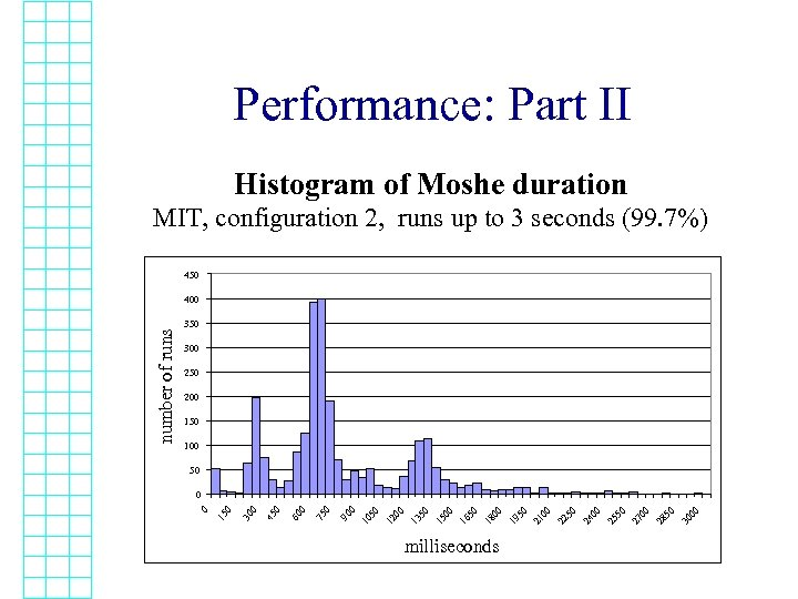 Performance: Part II Histogram of Moshe duration MIT, configuration 2, runs up to 3
