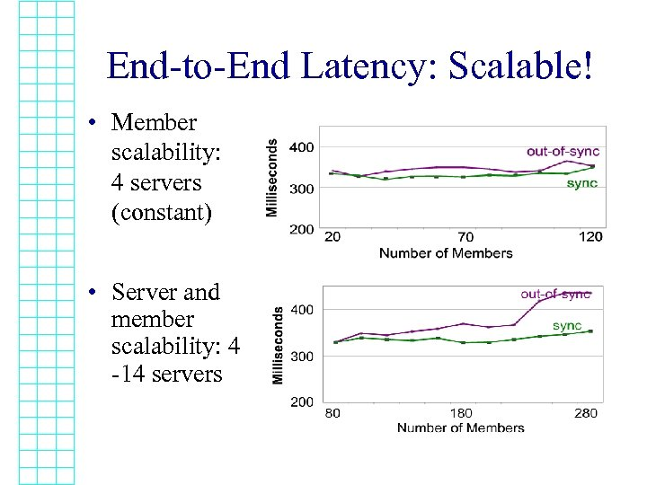 End-to-End Latency: Scalable! • Member scalability: 4 servers (constant) • Server and member scalability: