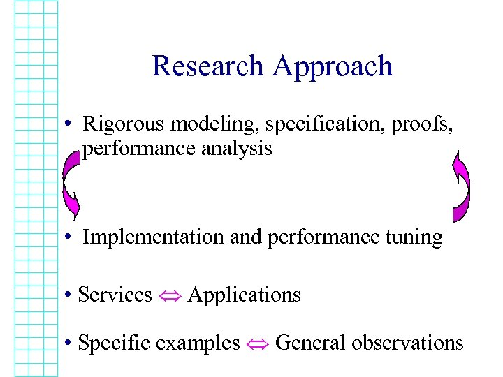 Research Approach • Rigorous modeling, specification, proofs, performance analysis • Implementation and performance tuning