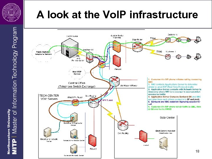 A look at the Vo. IP infrastructure 18