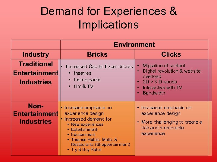 Demand for Experiences & Implications • Increased Capital Expenditures • theatres • theme parks