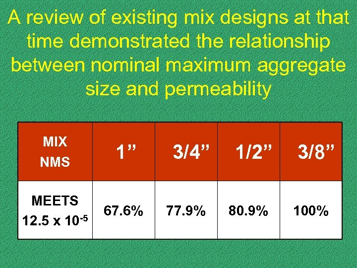 A review of existing mix designs at that time demonstrated the relationship between nominal