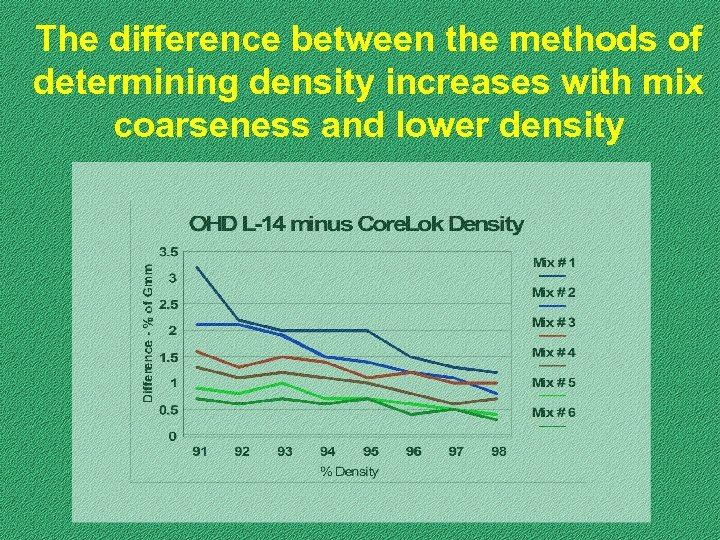 The difference between the methods of determining density increases with mix coarseness and lower