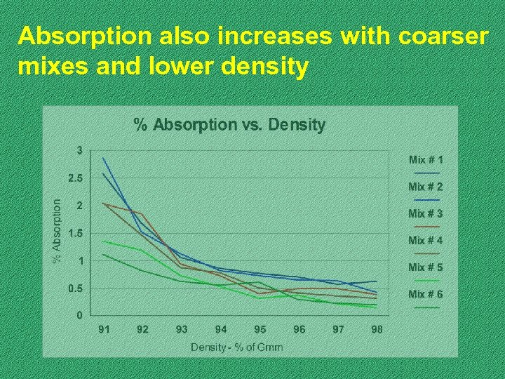 Absorption also increases with coarser mixes and lower density