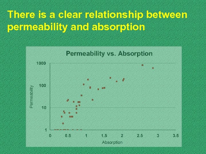 There is a clear relationship between permeability and absorption