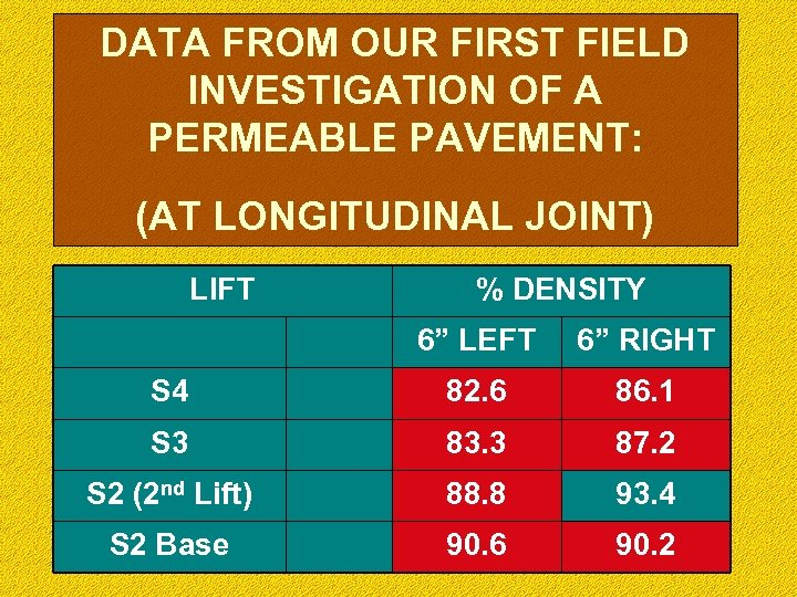 DATA FROM OUR FIRST FIELD INVESTIGATION OF A PERMEABLE PAVEMENT: (AT LONGITUDINAL JOINT) LIFT