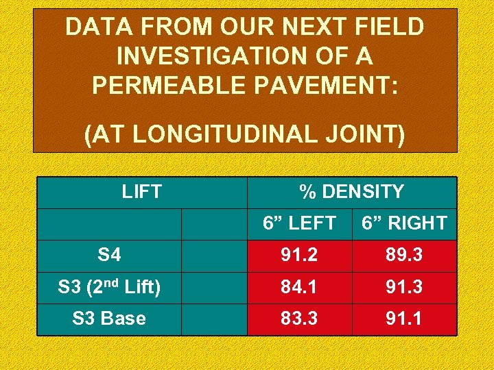 DATA FROM OUR NEXT FIELD INVESTIGATION OF A PERMEABLE PAVEMENT: (AT LONGITUDINAL JOINT) LIFT